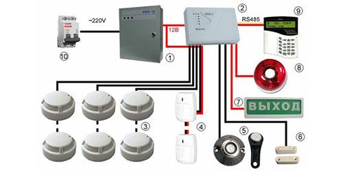 Охранно-пожарная сигнализация и системы оповещения о пожаре